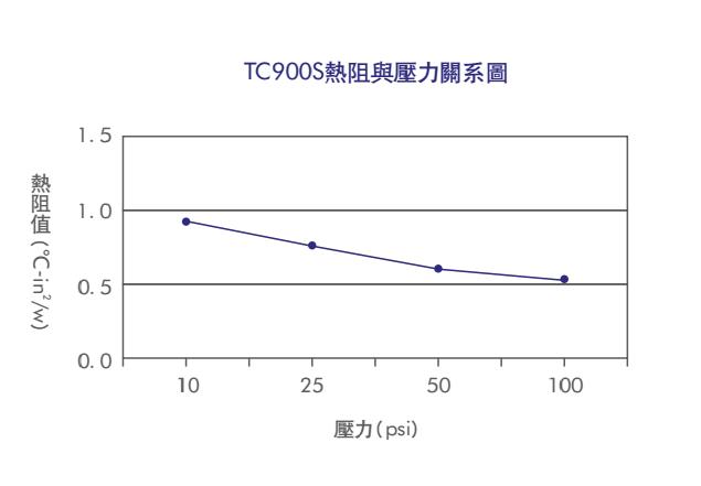 TC900D热阻与压力关系图