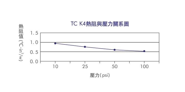 TCK4性能展示,aok,绝缘片热阻与压力关系图