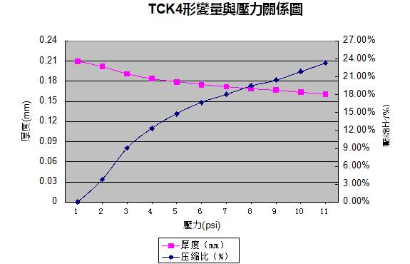TCK4性能展示,绝缘片性能展示,导热绝缘垫片参数