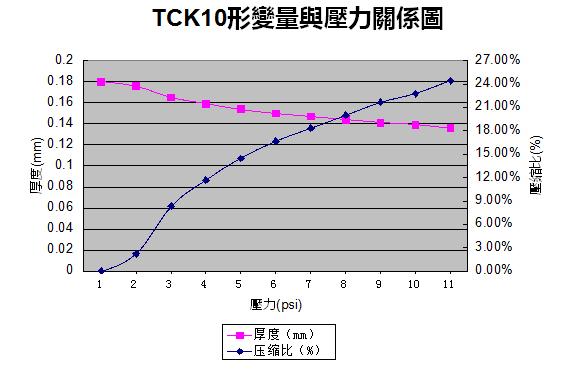 TCK10性能展示,绝缘片形变量与压力关系图