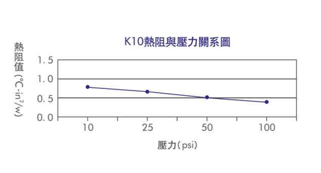 TCK10性能展示,绝缘片与压力关系图,绝缘片性能图