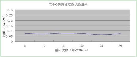 TG300 热稳定性试验结果