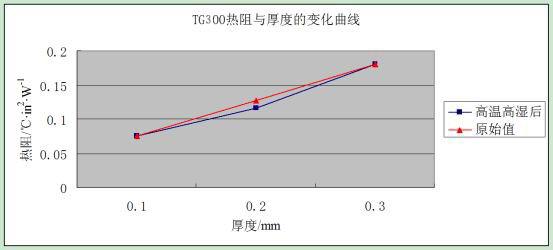 TG300 热阻与厚度的关系
