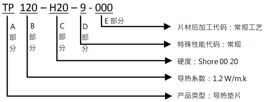 TP120产品编码规则