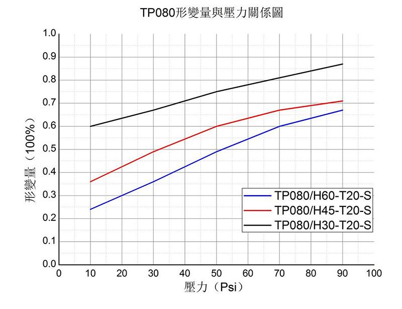 TPO80性能展现