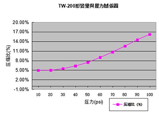 TW无硅垫片形变量与压力关系图