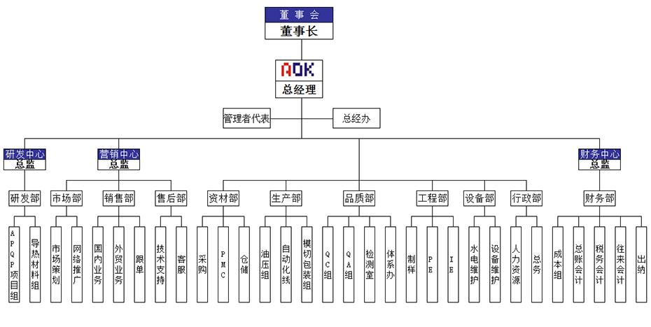 傲川组织架构图