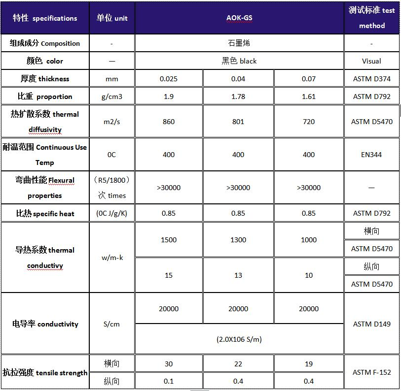 AOK-GS石墨片,人工合成石墨片,物性列表