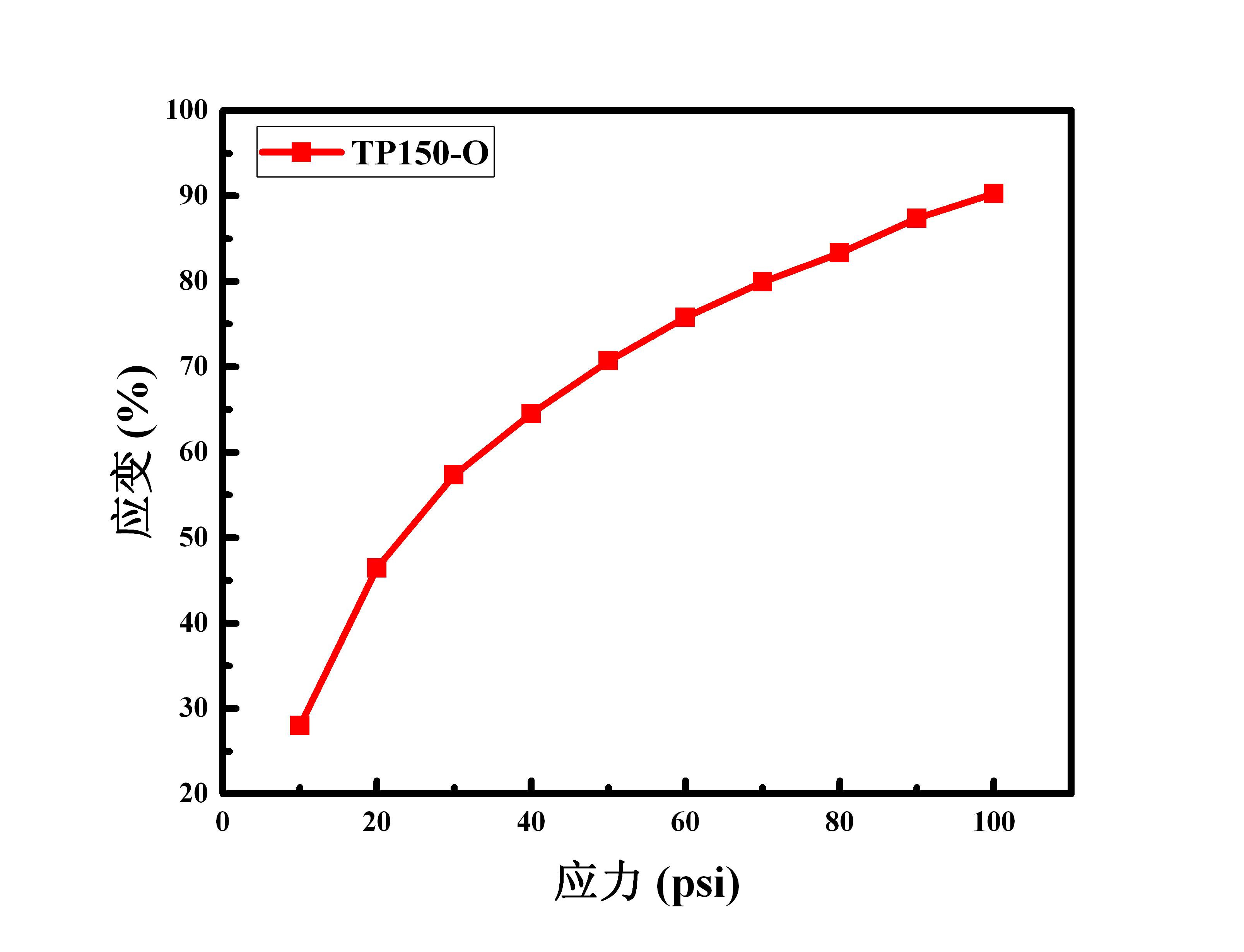 TP150-O 应力应变