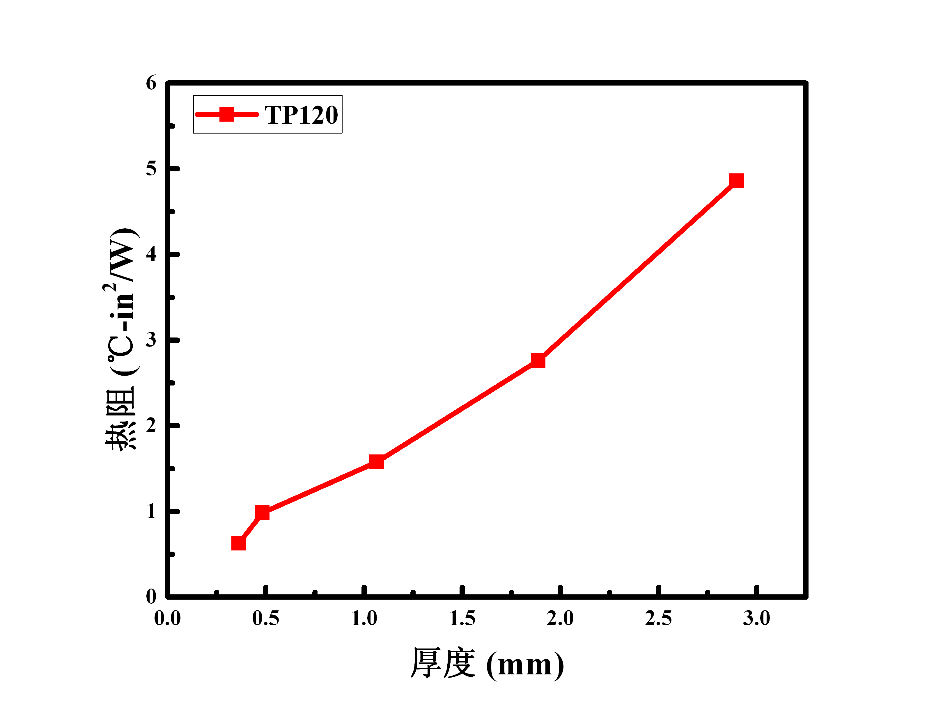 TP120 热阻