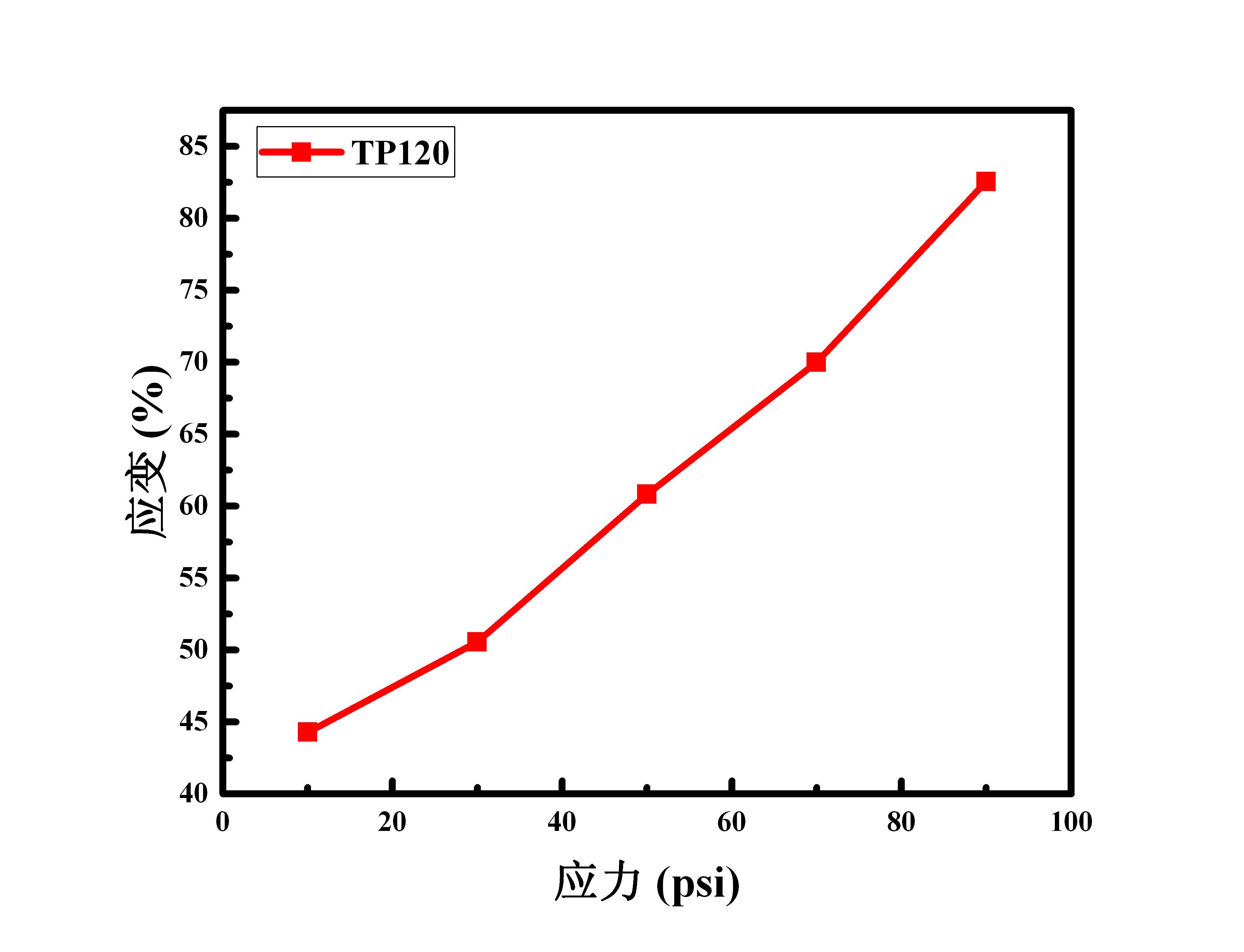 TP120 应力应变
