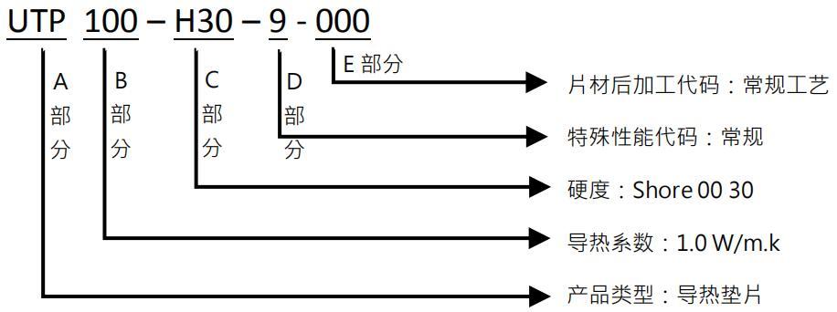 UTP100产品编码规则