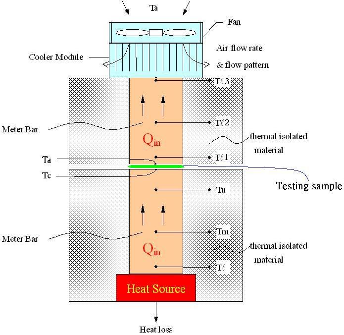 稳态热板法原理图