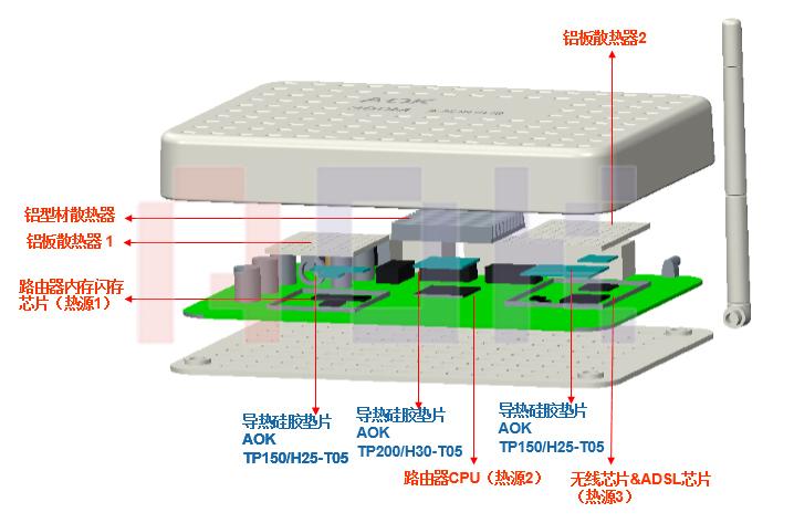 傲川-无线路由器散热结构图