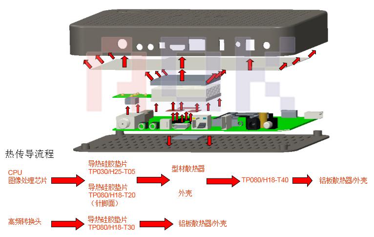 傲川-机顶盒散热结构图