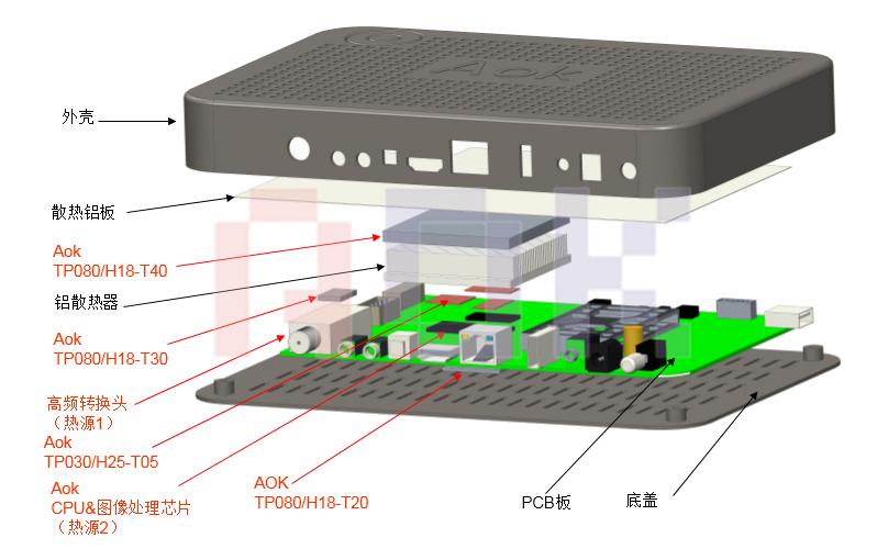 傲川-机顶盒应用分解示意图