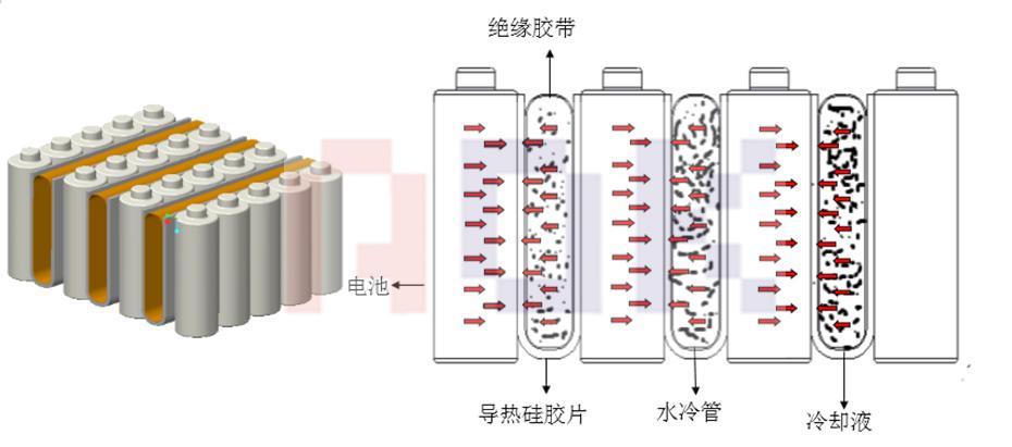 特斯拉电池热管理系统散热原理