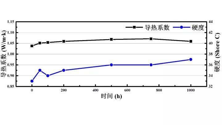 UTP100/H35-T10 150℃老化测试