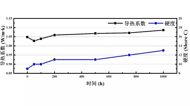 UTP100/H10-T10 150℃老化测试