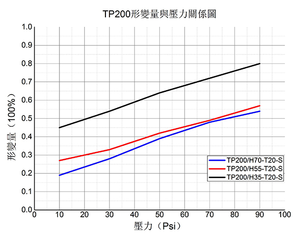 导热硅胶垫片 TP200形变量与压力关系图