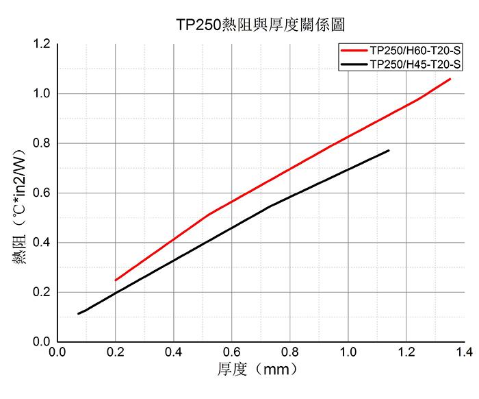 导热硅胶垫片--TP250热阻与厚度关系图