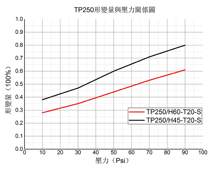 导热硅胶垫片--TP250形变量与压力关系图
