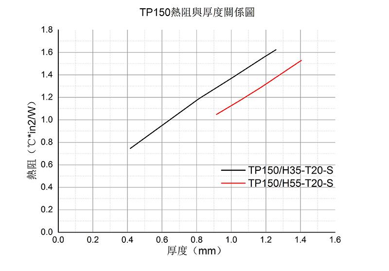 导热硅胶垫片-TP150热阻与厚度关系图