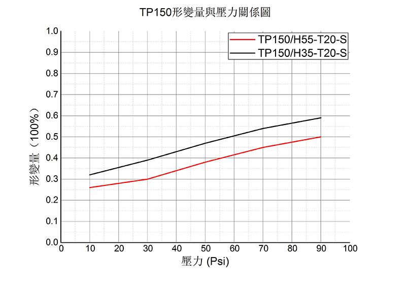 导热硅胶垫片-TP150形变量与压力关系图